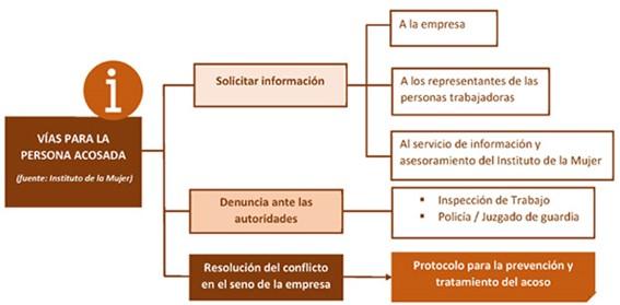 Protocolo de prevención y erradicación del acoso sexual y el acoso por razón de sexo - Ponter Abogados - Madrid - Toledo